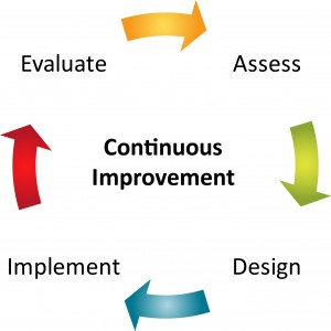 Imavita / continuous improvement